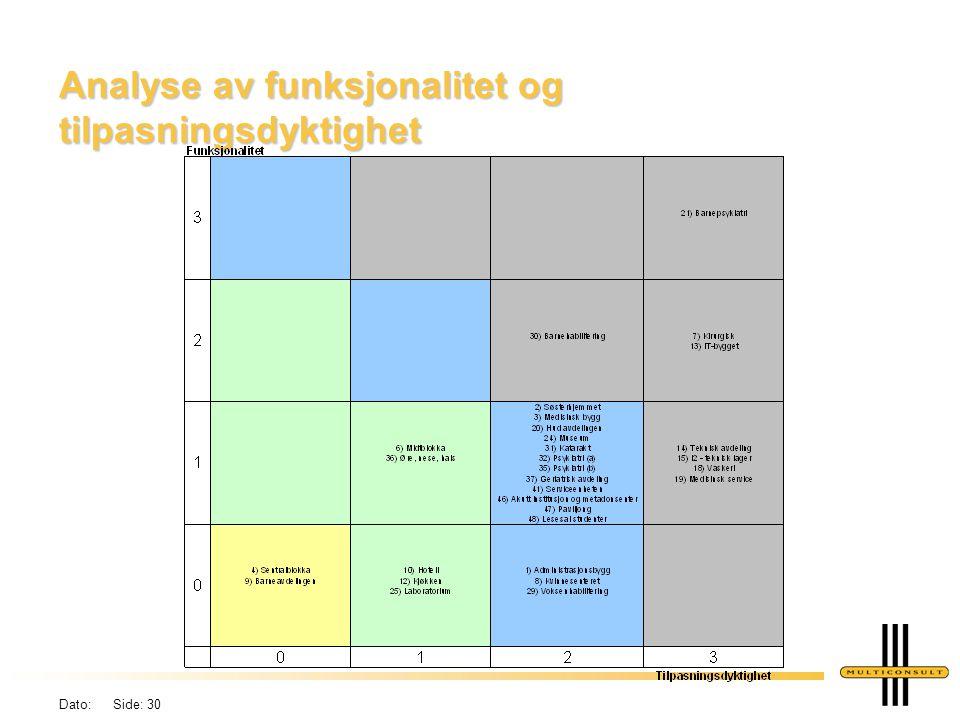 Dato: Side: 30 Analyse av funksjonalitet og tilpasningsdyktighet