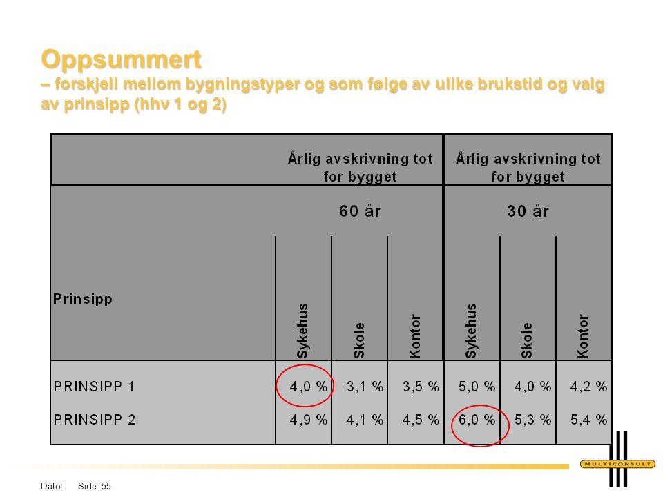 Dato: Side: 55 Oppsummert – forskjell mellom bygningstyper og som følge av ulike brukstid og valg av prinsipp (hhv 1 og 2)