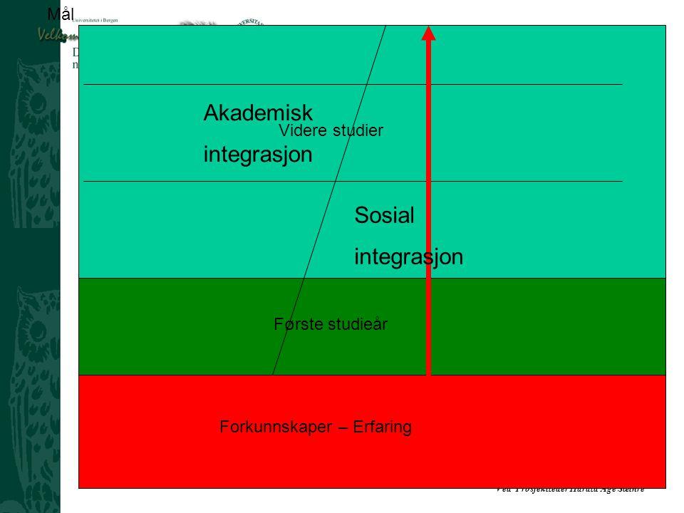 Ved Prosjektleder Harald Åge Sæthre Forkunnskaper – Erfaring Mål Første studieår Videre studier Akademisk integrasjon Sosial integrasjon