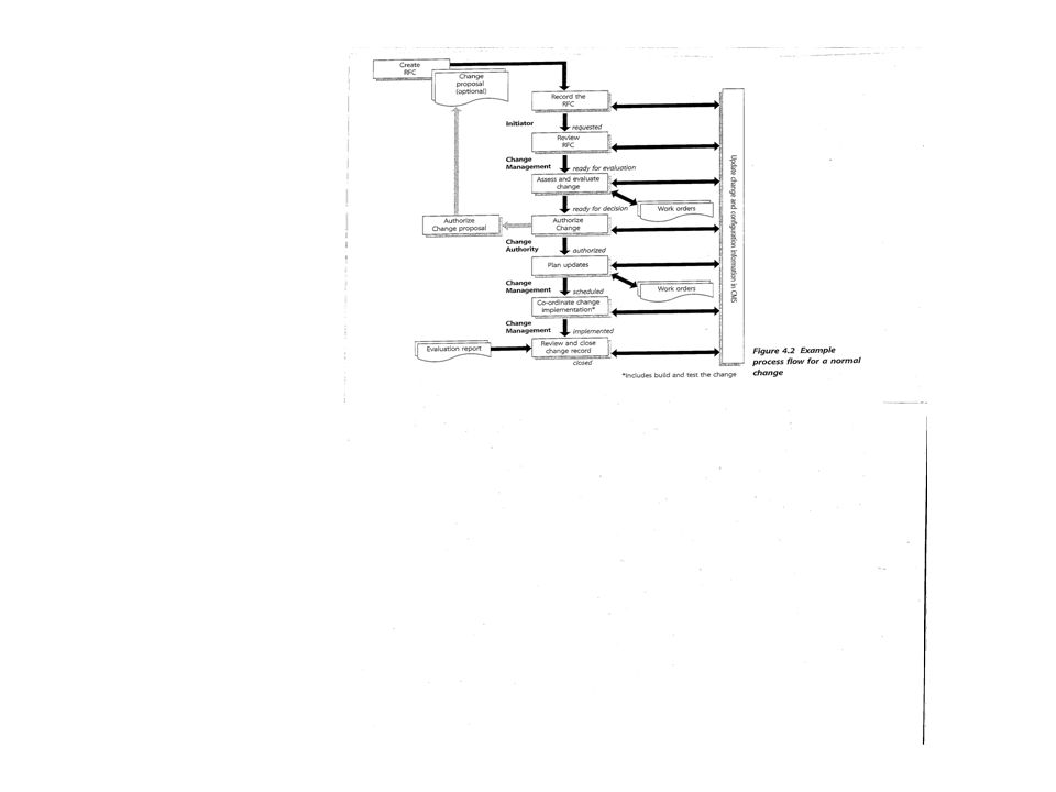 Dokumentasjon av endring: •Entydig identifikator •Årsak til endringen, inkludert referanse til kjente feil •Beskrivelse av endringen •Relevante konfigurasjonsenheter •Begrunnelse, inkludert vurdering av konsekvenser av ikke å implementere endringen •Forslagstiller •Dato •Endringstype •Tidsanslag på å utføre endringen •Prioritet: Øyeblikkelig, Høy, Middels, Lav •Risiko vurdering •Autorisasjon: Finansiell, teknisk og kunde •Implementasjon av endring •Testing