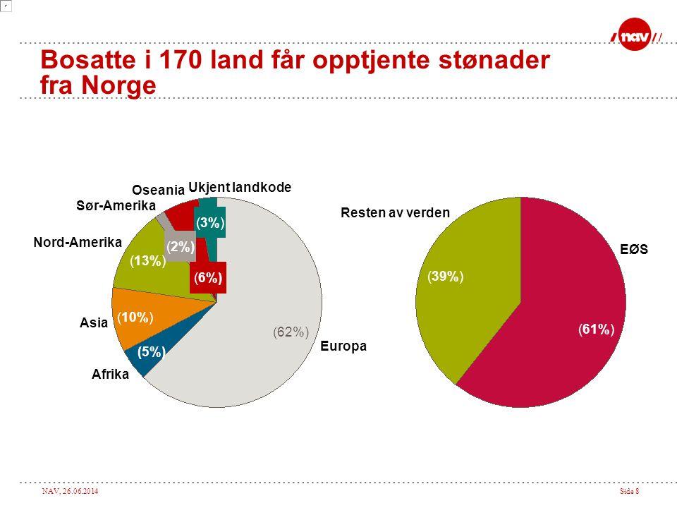 NAV, 26.06.2014Side 8 Bosatte i 170 land får opptjente stønader fra Norge Resten av verden (39%) EØS (61%) Ukjent landkode (3%) Oseania (6%) Sør-Amerika (2%) Nord-Amerika (13%) Asia (10%) Afrika (5%) Europa (62%)