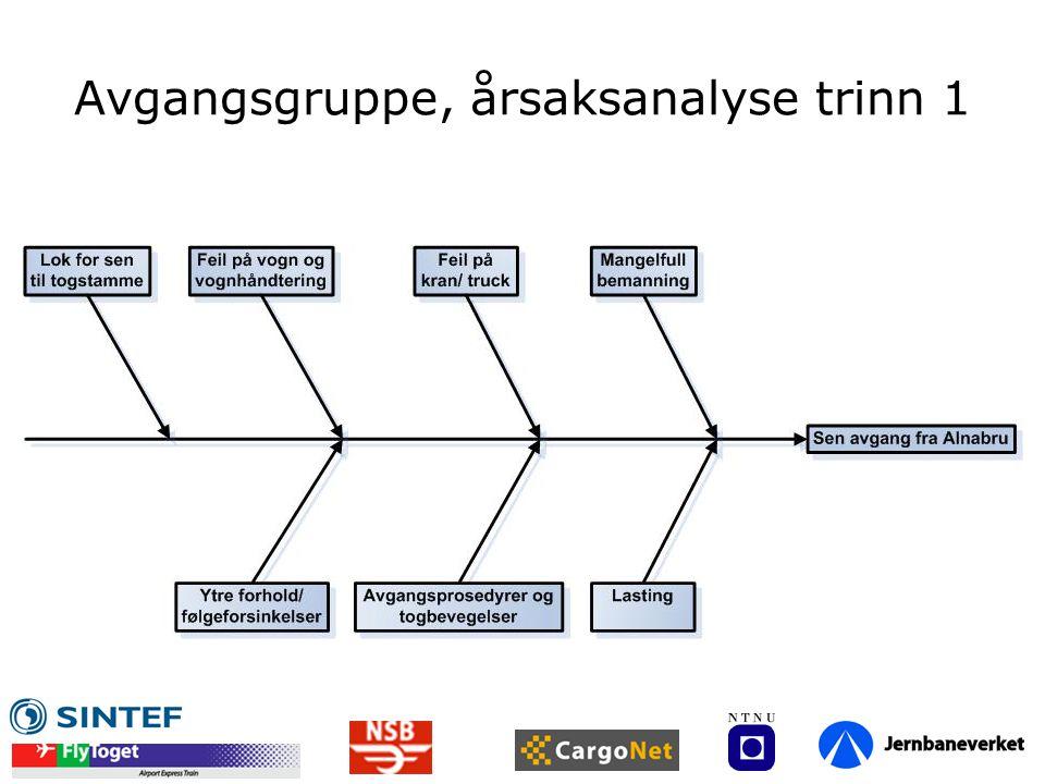 Avgangsgruppe, årsaksanalyse trinn 1