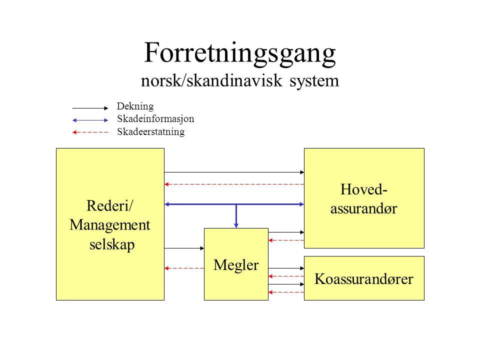Forretningsgang norsk/skandinavisk system Rederi/ Management selskap Megler Hoved- assurandør Koassurandører Dekning Skadeinformasjon Skadeerstatning
