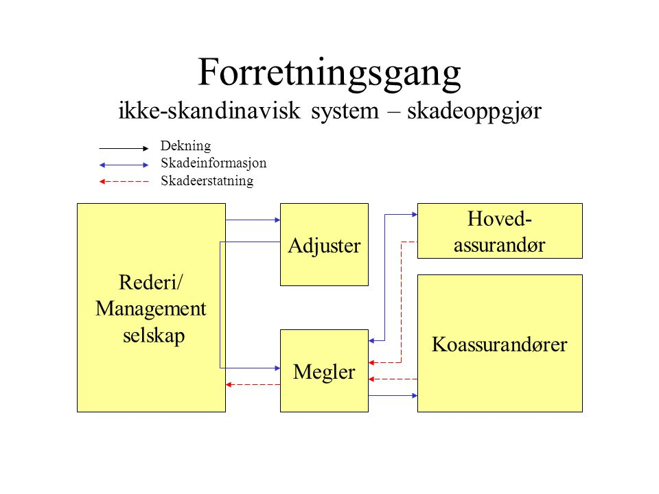 Forretningsgang ikke-skandinavisk system – skadeoppgjør Rederi/ Management selskap Megler Hoved- assurandør Koassurandører Dekning Skadeinformasjon Skadeerstatning Adjuster