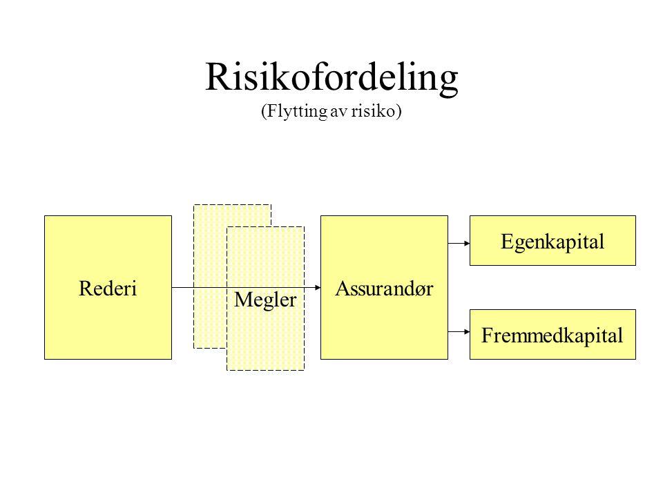 Forretningsgang ikke-skandinavisk system – skadeoppgjør Rederi/ Management selskap Megler Hoved- assurandør Koassurandører Dekning Skadeinformasjon Sk