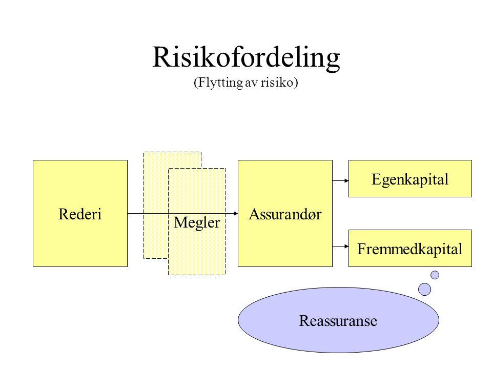 Risikofordeling (Flytting av risiko) Assurandør Fremmedkapital Egenkapital Megler Rederi Reassuranse