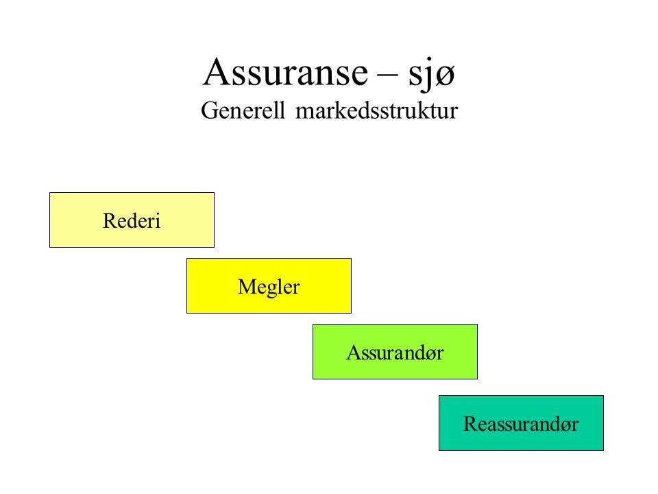 Assuranse – sjø Generell markedsstruktur Rederi Megler Assurandør Reassurandør
