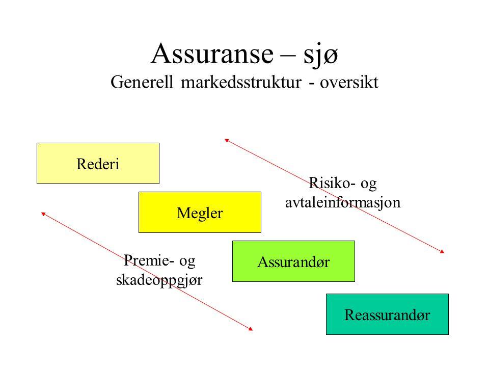 Assuranse – sjø Generell markedsstruktur - oversikt Rederi Megler Assurandør Reassurandør Risiko- og avtaleinformasjon Premie- og skadeoppgjør