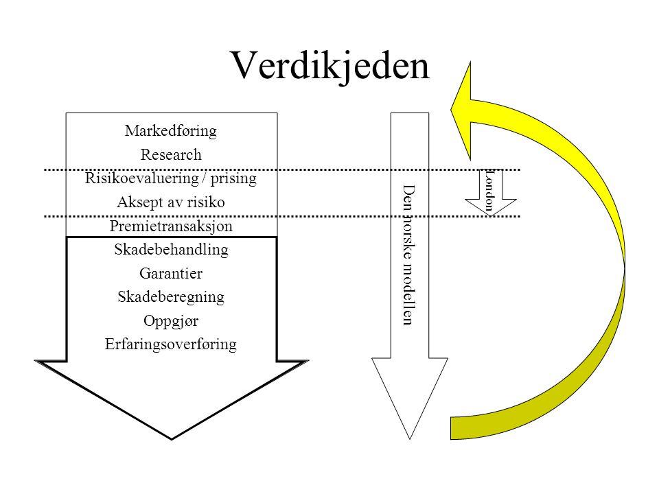 Verdikjeden Markedføring Research Risikoevaluering / prising Aksept av risiko Premietransaksjon Skadebehandling Garantier Skadeberegning Oppgjør Erfaringsoverføring Den norske modellen London