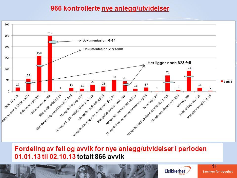 Fordeling av feil og avvik for nye anlegg/utvidelser i perioden 01.01.13 til 02.10.13 totalt 866 avvik 966 kontrollerte nye anlegg/utvidelser Dokument