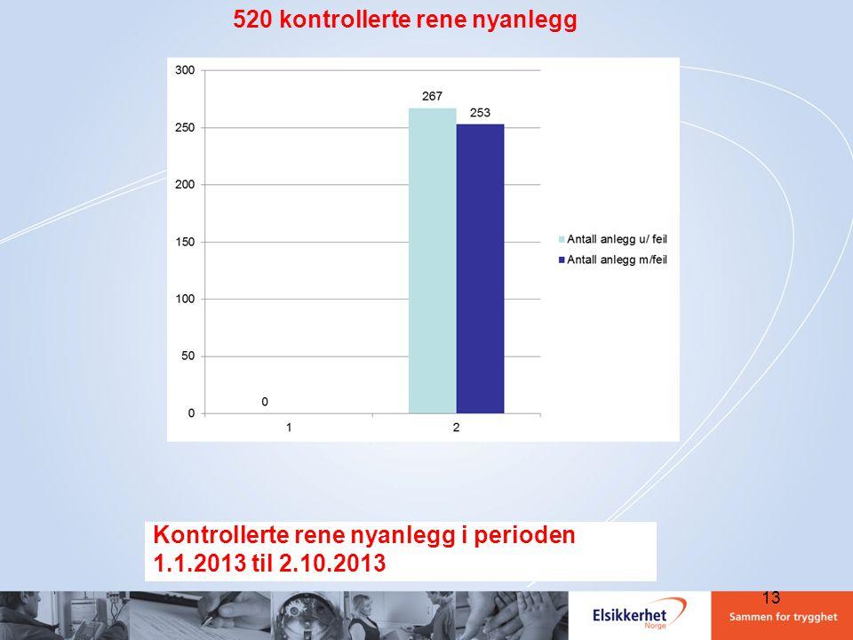 Kontrollerte rene nyanlegg i perioden 1.1.2013 til 2.10.2013 520 kontrollerte rene nyanlegg 13