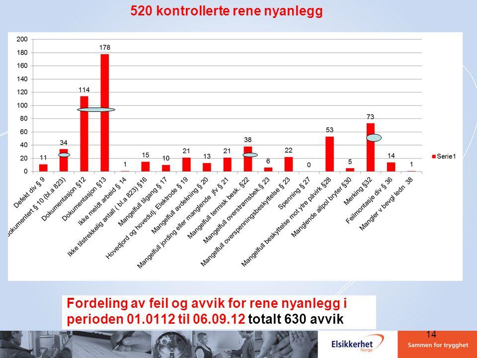 Fordeling av feil og avvik for rene nyanlegg i perioden 01.0112 til 06.09.12 totalt 630 avvik 520 kontrollerte rene nyanlegg 14
