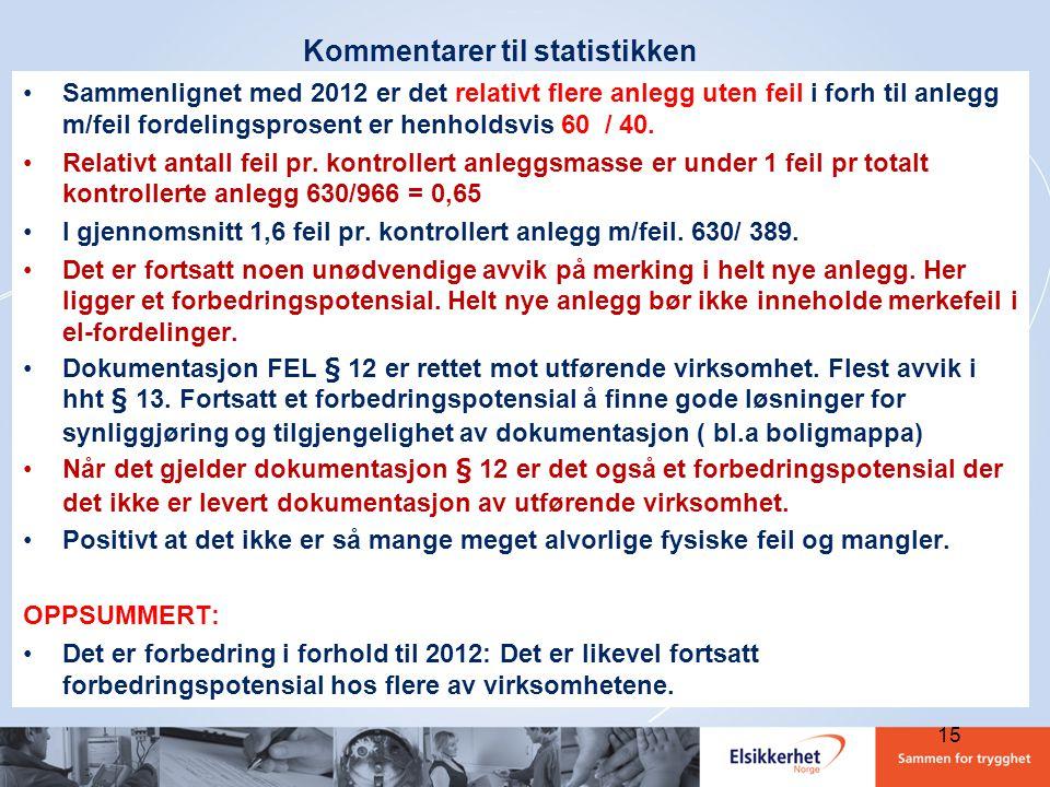 Kommentarer til statistikken •Sammenlignet med 2012 er det relativt flere anlegg uten feil i forh til anlegg m/feil fordelingsprosent er henholdsvis 6