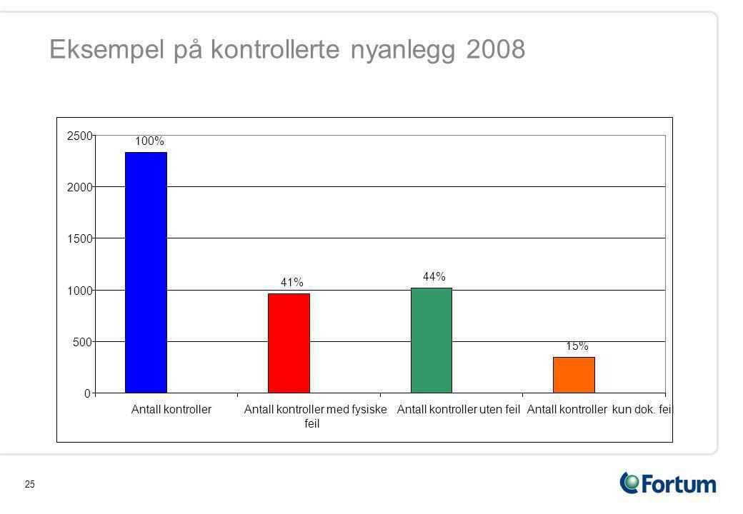 25 Eksempel på kontrollerte nyanlegg 2008 100% 41% 44% 15% 0 500 1000 1500 2000 2500 Antall kontrollerAntall kontroller med fysiske feil Antall kontroller uten feilAntall kontroller kun dok.
