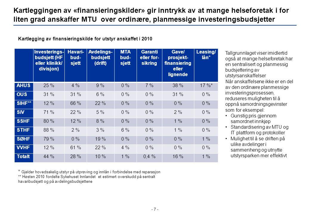 Kartleggingen av «finansieringskilder» gir inntrykk av at mange helseforetak i for liten grad anskaffer MTU over ordinære, planmessige investeringsbud