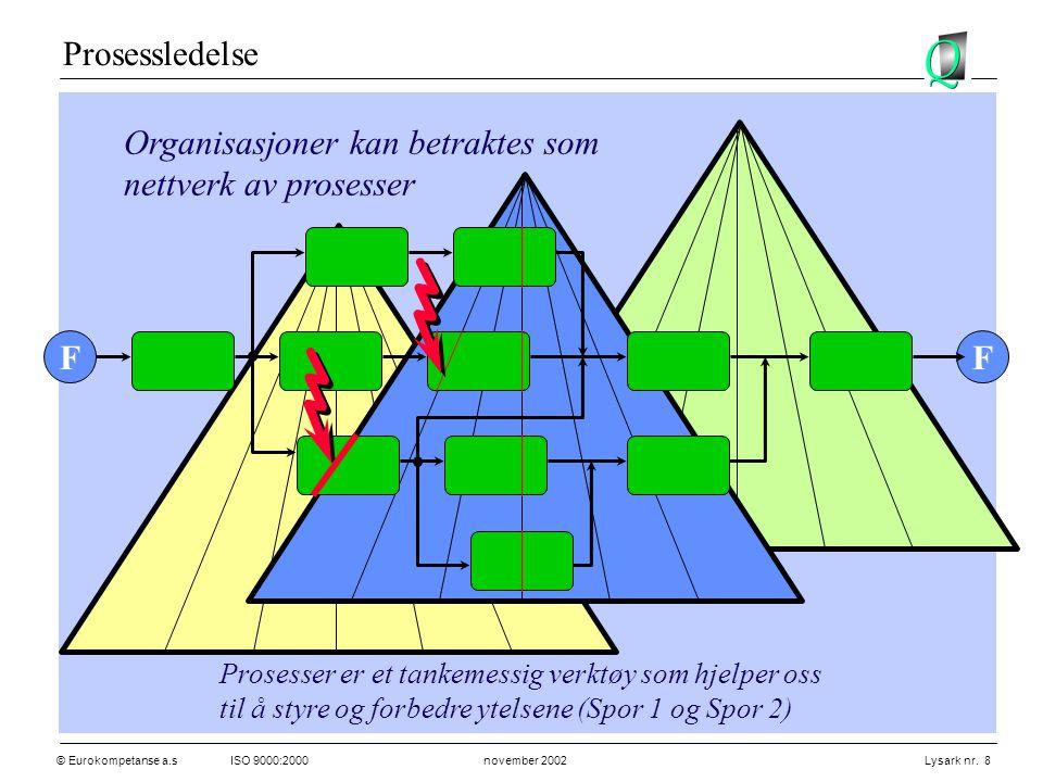 © Eurokompetanse a.sISO 9000:2000 november 2002 Lysark nr. 8 Prosessledelse FF Prosesser er et tankemessig verktøy som hjelper oss til å styre og forb