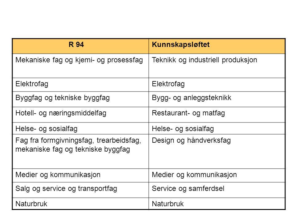 R 94Kunnskapsløftet Mekaniske fag og kjemi- og prosessfagTeknikk og industriell produksjon Elektrofag Byggfag og tekniske byggfagBygg- og anleggstekni
