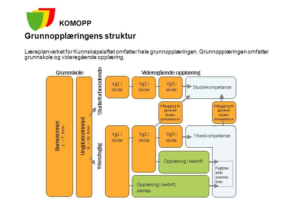 Grunnopplæringens struktur Læreplanverket for Kunnskapsløftet omfatter hele grunnopplæringen. Grunnopplæringen omfatter grunnskole og videregående opp