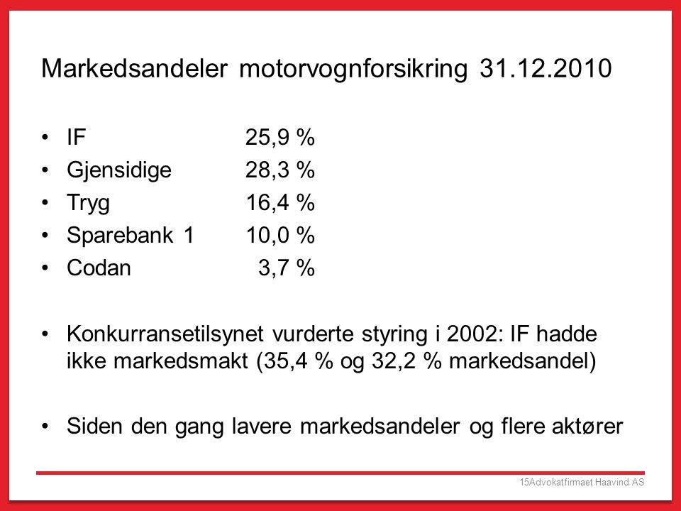 15Advokatfirmaet Haavind AS Markedsandeler motorvognforsikring 31.12.2010 •IF25,9 % •Gjensidige28,3 % •Tryg16,4 % •Sparebank 110,0 % •Codan 3,7 % •Kon