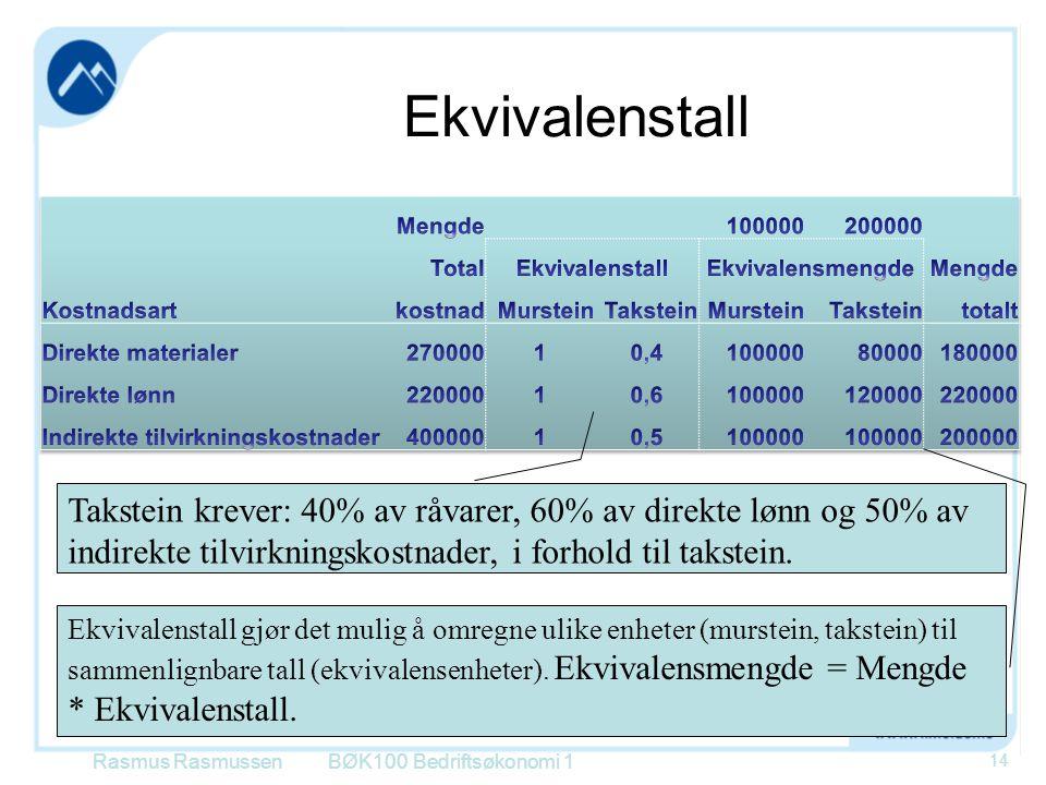 Ekvivalenstall Rasmus RasmussenBØK100 Bedriftsøkonomi 1 14 Takstein krever: 40% av råvarer, 60% av direkte lønn og 50% av indirekte tilvirkningskostna