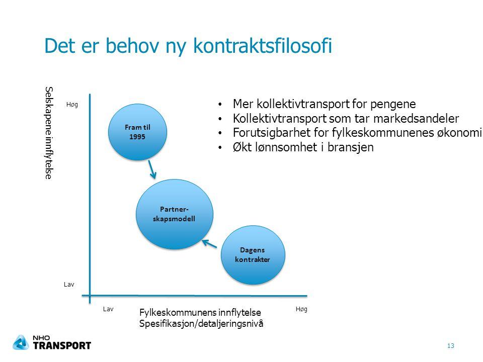 Det er behov ny kontraktsfilosofi Selskapene innflytelse 13 HøgLav Høg Fylkeskommunens innflytelse Spesifikasjon/detaljeringsnivå Fram til 1995 Dagens
