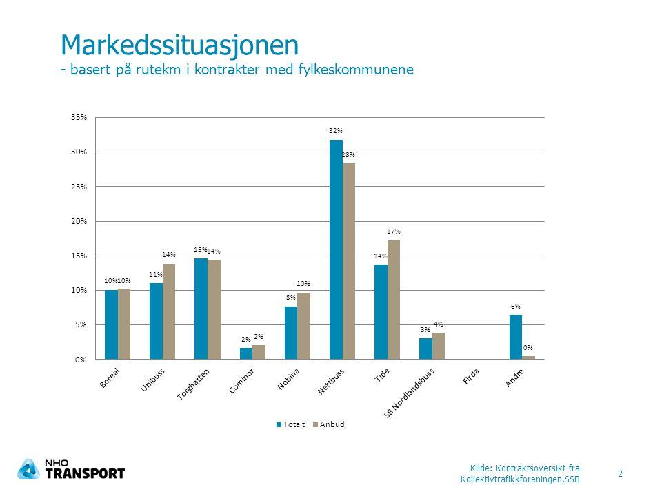Markedssituasjonen - basert på rutekm i kontrakter med fylkeskommunene Kilde: Kontraktsoversikt fra Kollektivtrafikkforeningen,SSB 2
