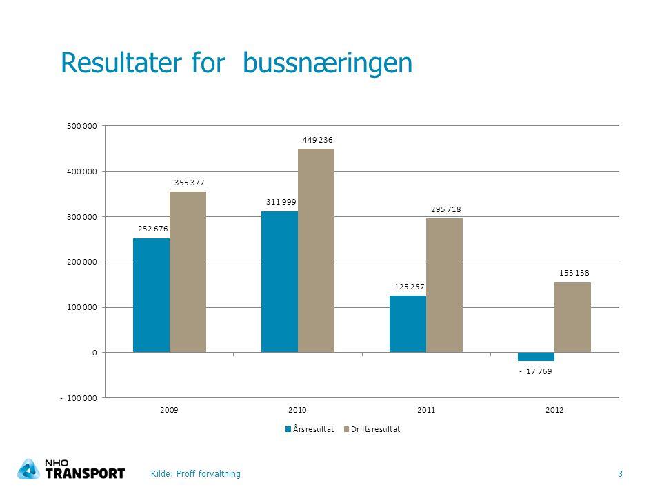 Resultater for bussnæringen Kilde: Proff forvaltning3