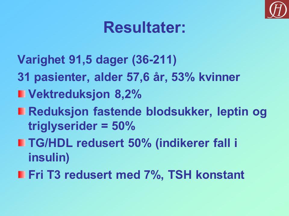 Resultater: Varighet 91,5 dager (36-211) 31 pasienter, alder 57,6 år, 53% kvinner Vektreduksjon 8,2% Reduksjon fastende blodsukker, leptin og triglyse