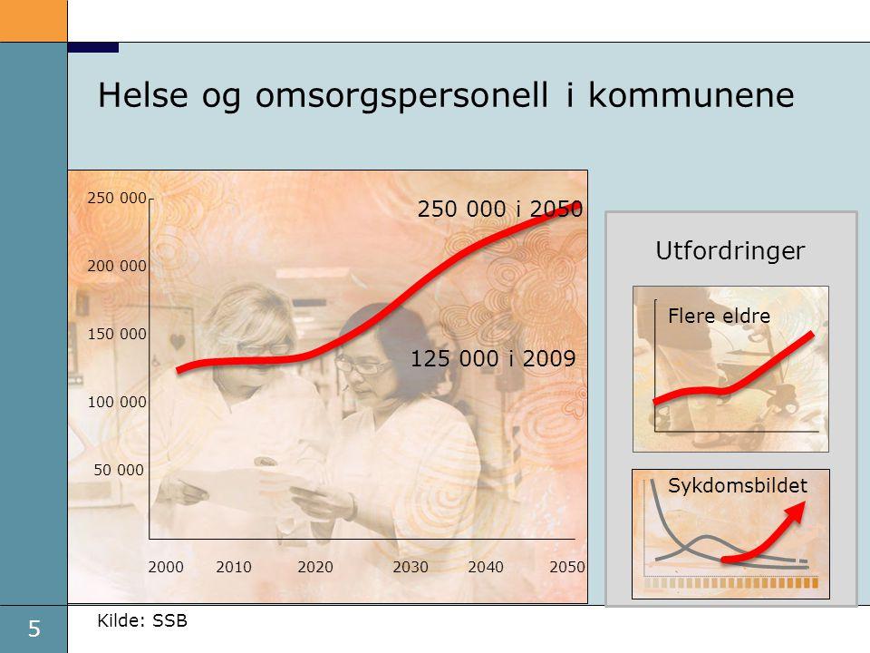 6 Statsbudsjettet 2002-2010 helse, omsorg og pleie 20022006201020082004 200 250 150 100 50 135 mrd 195 mrd 219 mrd 84 mrd mer på 8 år