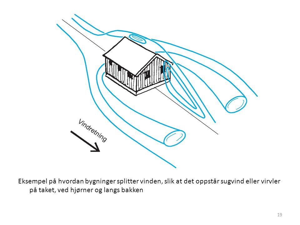 Eksempel på hvordan bygninger splitter vinden, slik at det oppstår sugvind eller virvler på taket, ved hjørner og langs bakken 19