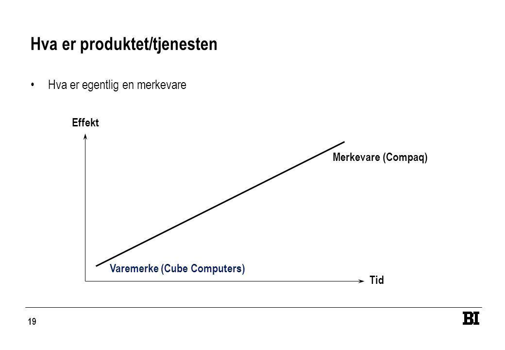 19 Hva er produktet/tjenesten •Hva er egentlig en merkevare Effekt Tid Varemerke (Cube Computers) Merkevare (Compaq)