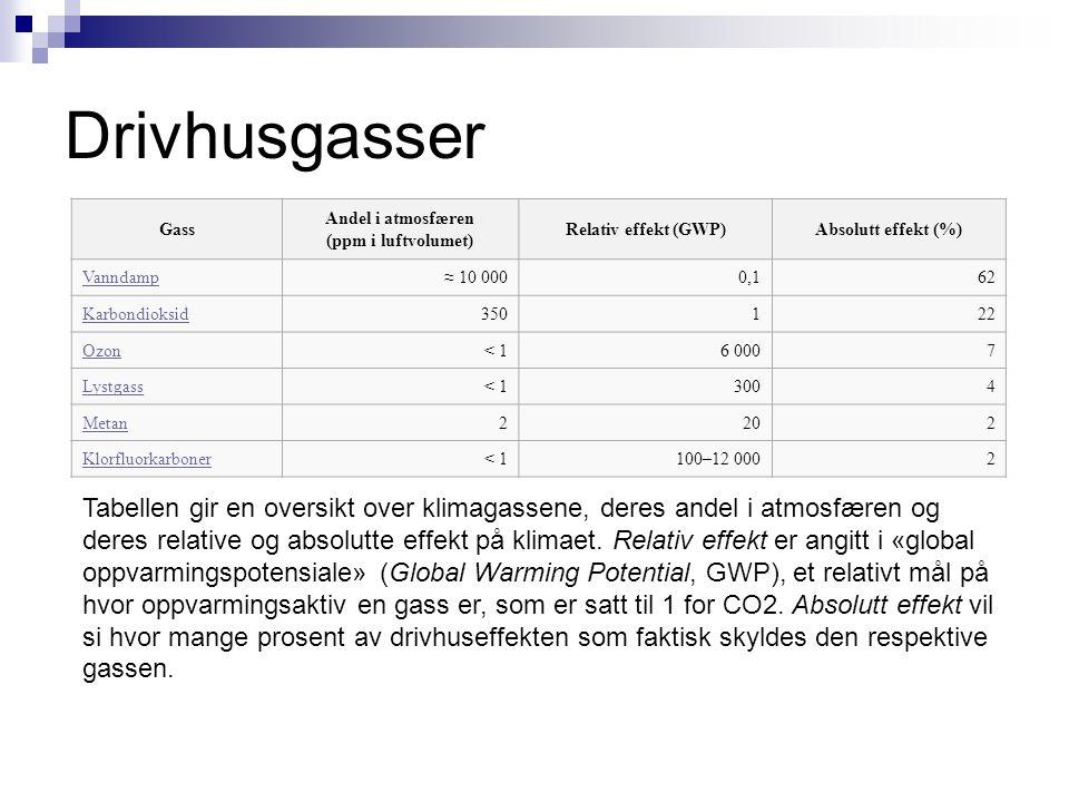 Drivhusgasser Gass Andel i atmosfæren (ppm i luftvolumet) Relativ effekt (GWP)Absolutt effekt (%) Vanndamp≈ 10 0000,162 Karbondioksid350122 Ozon< 16 0