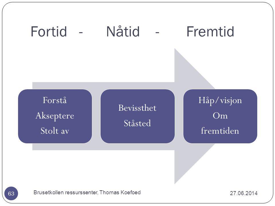De fem dimensjonene i en lærende organisasjon 27.06.2014 Brusetkollen ressurssenter, Thomas Koefoed 62 1.