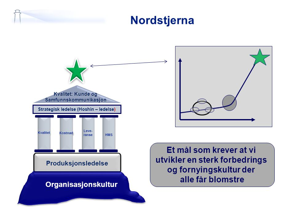 Nordstjerna Kvalitet: Kunde og Samfunnskommunikasjon Strategisk ledelse (Hoshin – ledelse) KvalitetKvalitetLeve-ranseLeve-ranseHMSHMSKostnadKostnad Pr