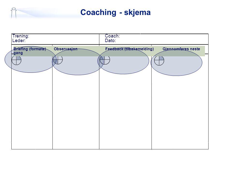 Coaching - skjema Trening:Coach: Leder:Dato: Briefing (formøte) Observasjon Feedback (tilbakemelding) Gjennomføres neste gang