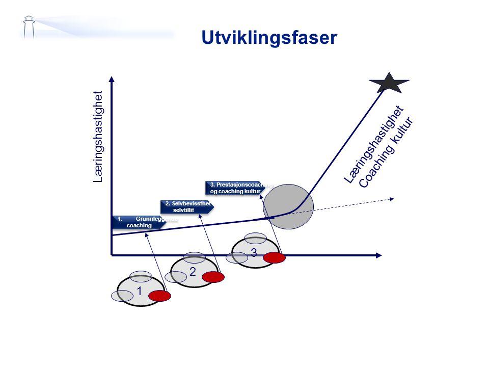 Fase 1: COACHING KLIMA 1.Grunnleggende coaching (PDSA) –Kartlegge nåsituasjonen (steg 1) kvantitativt og (steg 2) kvalitativt (spørreskjemaer og intervju): –Teamklima (viktigste påvirkning på egen læring i norsk kultur) –På basis av kvantitativ analyse av klima: Starte utvikling av positivt utviklingsklima, bygge opp indre motivasjon (mestringsklima/ contra ødeleggende atferd; få med lederen fra starten i prosessen) •Virkningsmål –TURMATisere mål –Kunne bruke PDSA –bruke spørreteknikk for å øke lærehastighet og forbedre prestasjoner
