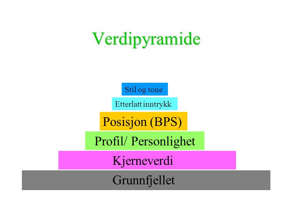 Verdipyramide Grunnfjellet Kjerneverdi Profil/ Personlighet Posisjon (BPS) Etterlatt inntrykk Stil og tone