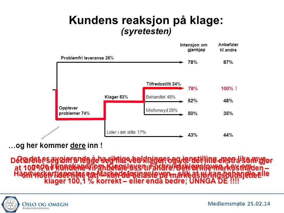 Medlemsmøte 25.02.14 Kundens reaksjon på klage: (syretesten) Intensjon om gjenkjøp Anbefaler til andre Problemfri leveranse 26% Opplever problemer 74%