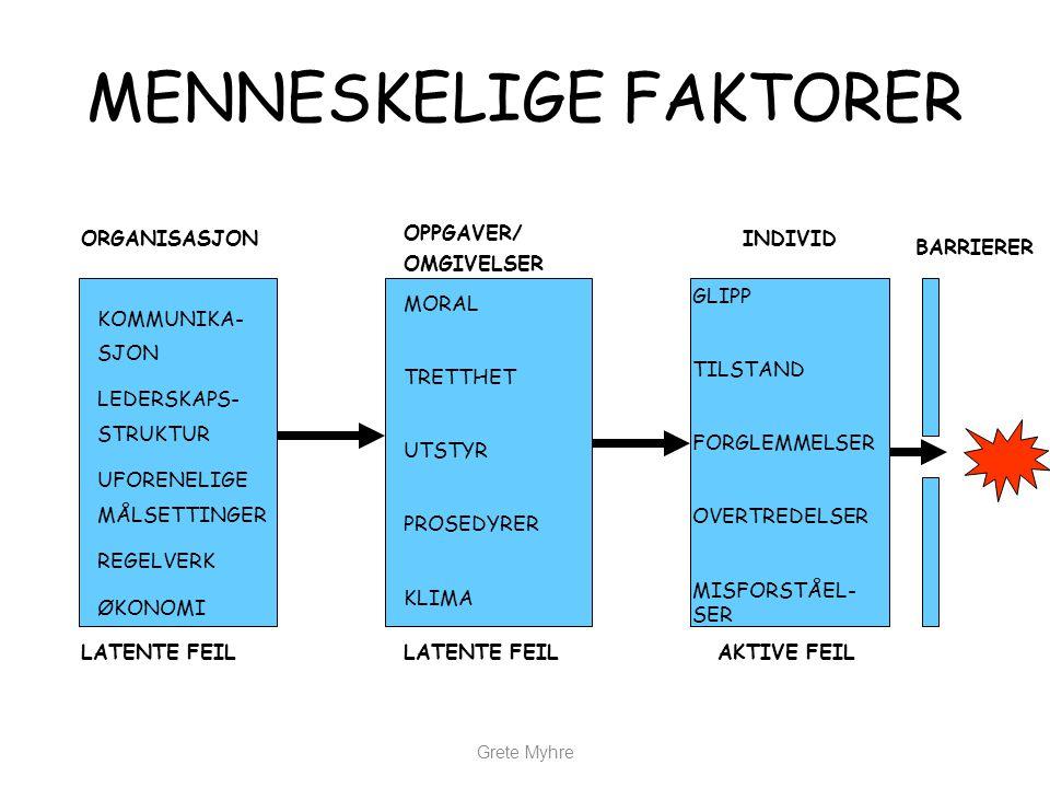 MENNESKELIGE FAKTORER Grete Myhre ORGANISASJON OPPGAVER/ OMGIVELSER INDIVID KOMMUNIKA- SJON LEDERSKAPS- STRUKTUR UFORENELIGE MÅLSETTINGER REGELVERK ØK