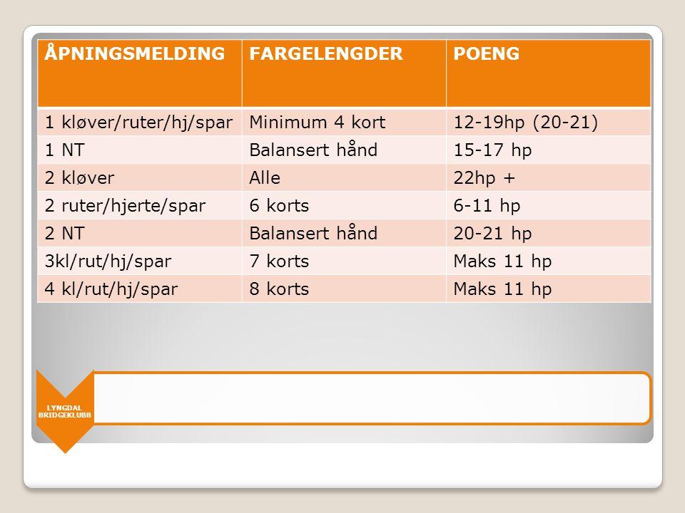LYNGDAL BRIDGEKLUBB ÅPNINGSMELDINGFARGELENGDERPOENG 1 kløver/ruter/hj/sparMinimum 4 kort12-19hp (20-21) 1 NTBalansert hånd15-17 hp 2 kløverAlle22hp +