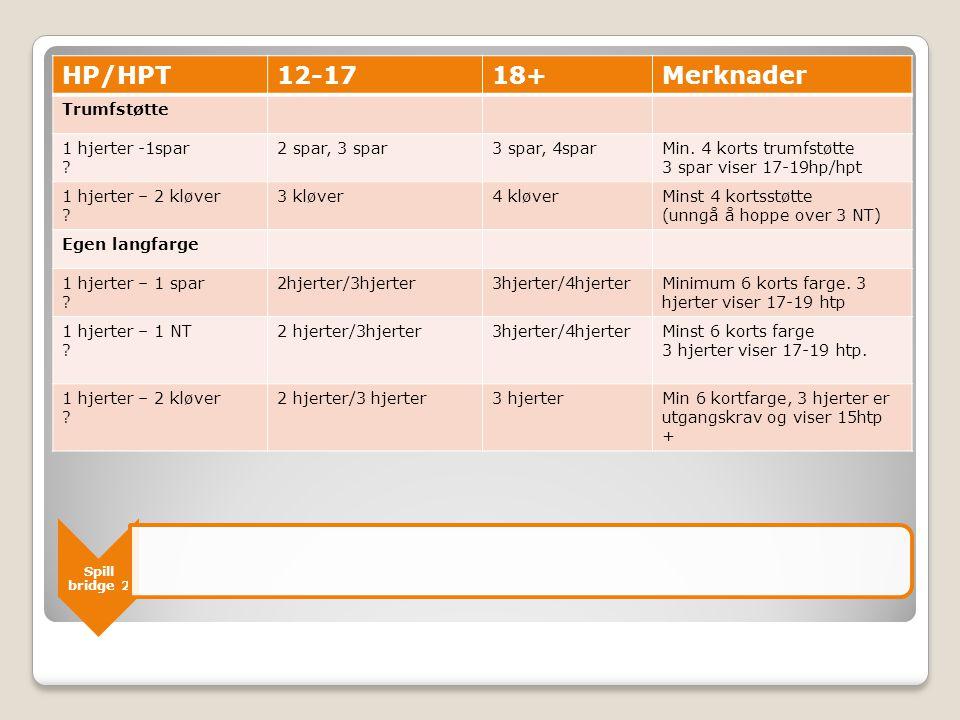 Spill bridge 2 HP/HPT12-1718+Merknader Trumfstøtte 1 hjerter -1spar ? 2 spar, 3 spar3 spar, 4sparMin. 4 korts trumfstøtte 3 spar viser 17-19hp/hpt 1 h