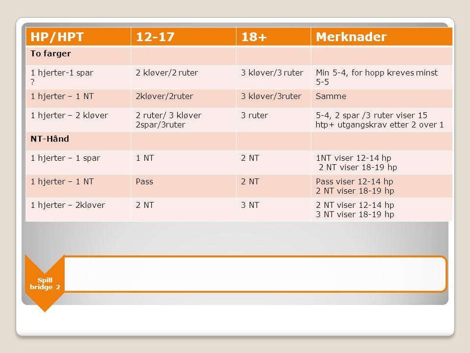 Spill bridge 2 HP/HPT12-1718+Merknader To farger 1 hjerter-1 spar ? 2 kløver/2 ruter3 kløver/3 ruterMin 5-4, for hopp kreves minst 5-5 1 hjerter – 1 N