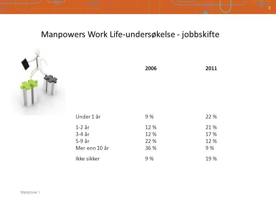 Manpower 3 20062011 Under 1 år9 %22 % 1-2 år12 %21 % 3-4 år12 %17 % 5-9 år22 %12 % Mer enn 10 år36 %9 % Ikke sikker9 %19 % Manpowers Work Life-undersøkelse - jobbskifte