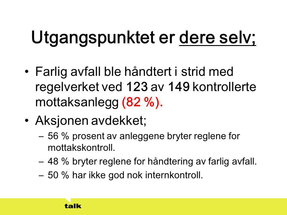 Utgangspunktet er dere selv; •Farlig avfall ble håndtert i strid med regelverket ved 123 av 149 kontrollerte mottaksanlegg (82 %). •Aksjonen avdekket;