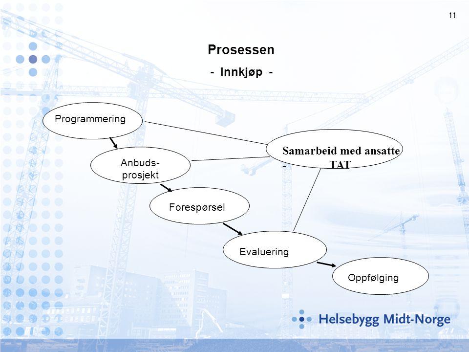 11 Prosessen - Innkjøp - Programmering Anbuds- prosjekt Forespørsel Evaluering Oppfølging Samarbeid med ansatte - TAT