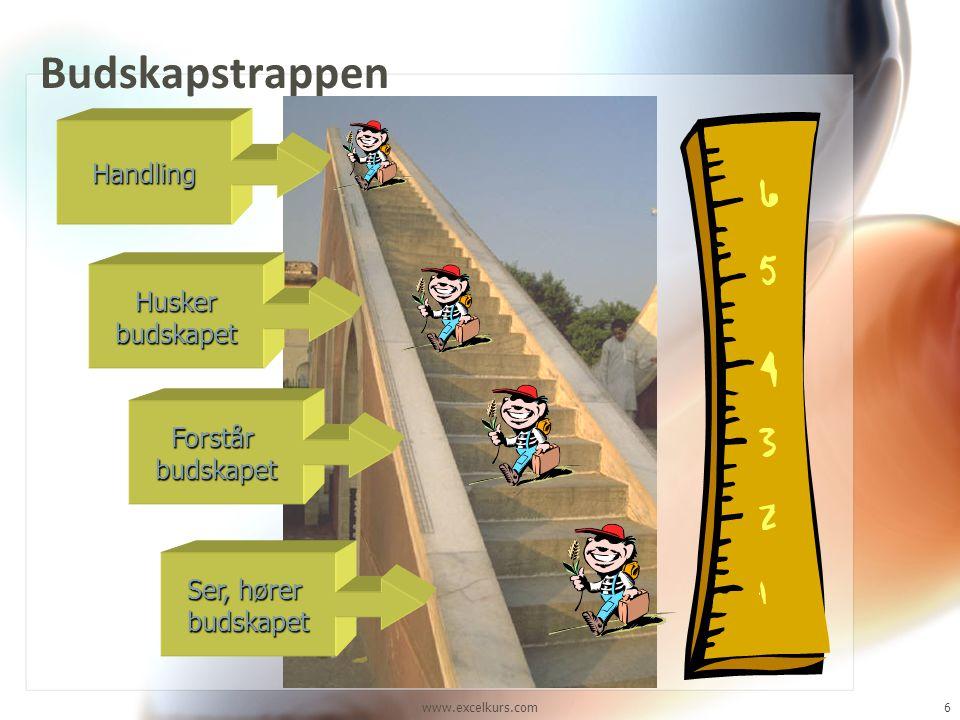 www.excelkurs.com6 Budskapstrappen Ser, hører budskapet Forstårbudskapet Huskerbudskapet Handling