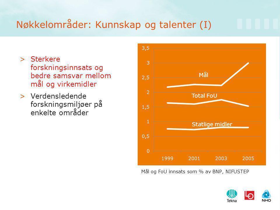 Nøkkelområder: Kunnskap og talenter (I) >Sterkere forskningsinnsats og bedre samsvar mellom mål og virkemidler >Verdensledende forskningsmiljøer på enkelte områder Mål Total FoU Statlige midler Mål og FoU innsats som % av BNP, NIFUSTEP