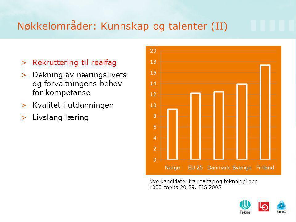 Nøkkelområder: Kunnskap og talenter (II) >Rekruttering til realfag >Dekning av næringslivets og forvaltningens behov for kompetanse >Kvalitet i utdanningen >Livslang læring Nye kandidater fra realfag og teknologi per 1000 capita 20-29, EIS 2005