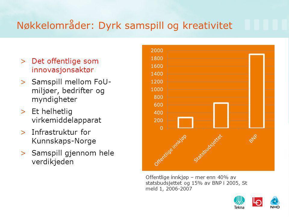 Nøkkelområder: Dyrk samspill og kreativitet >Det offentlige som innovasjonsaktør >Samspill mellom FoU- miljøer, bedrifter og myndigheter >Et helhetlig virkemiddelapparat >Infrastruktur for Kunnskaps-Norge >Samspill gjennom hele verdikjeden Offentlige innkjøp – mer enn 40% av statsbudsjettet og 15% av BNP i 2005, St meld 1, 2006-2007