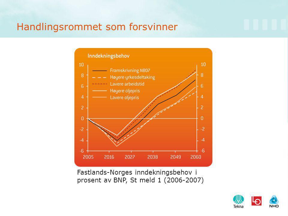 Handlingsrommet som forsvinner Fastlands-Norges inndekningsbehov i prosent av BNP, St meld 1 (2006-2007)